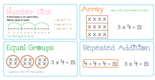 Image result for multiplication models 3rd grade